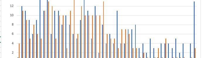 Analisi Risultati CQWW 2020